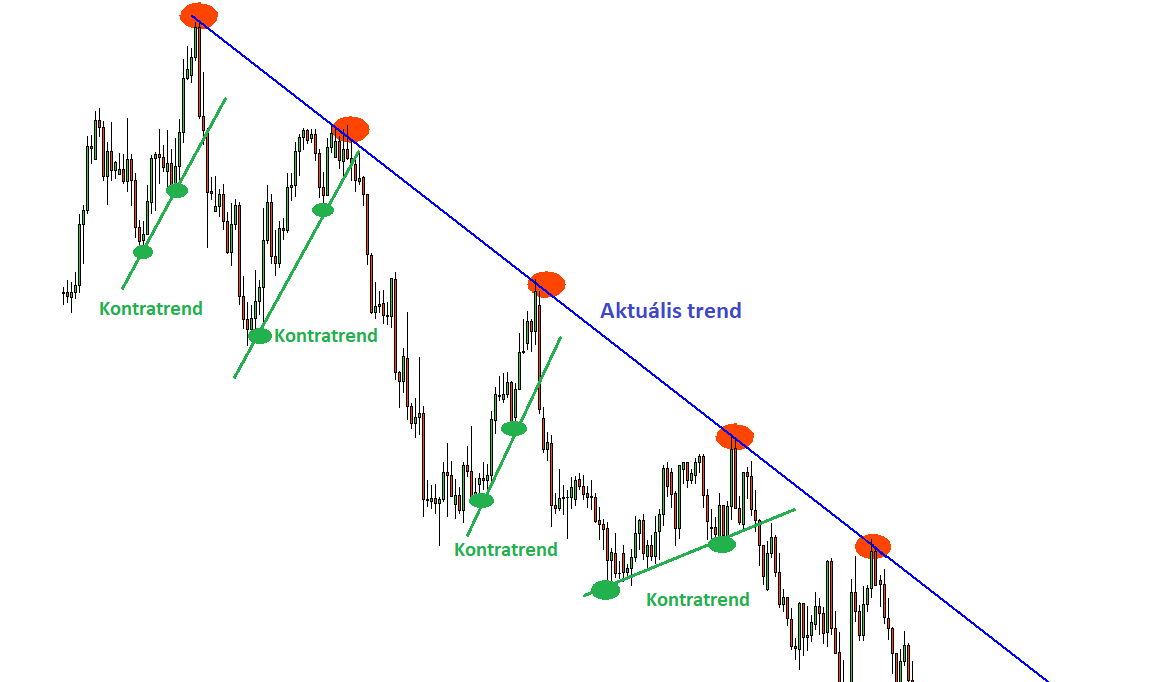 Huntraders   Technical analysis / Channels